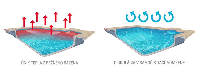 cirkulacia v bazene so samočistením a v bežnom bazéne