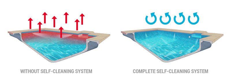 vantage selfcleaning pool circulation